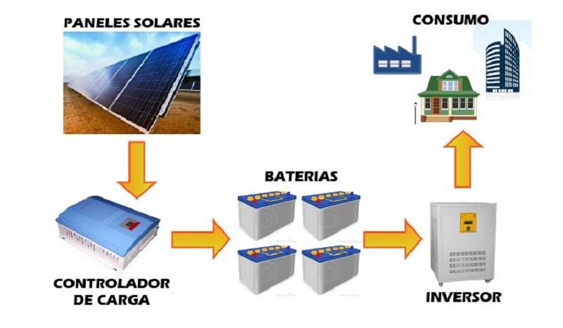 Sistema de funcionamiento de paneles solares
