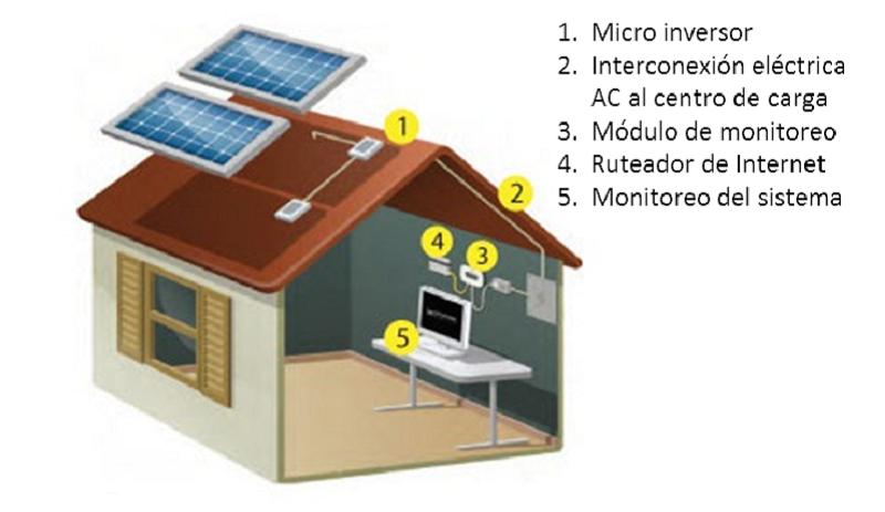 Sistema de monitoreo de paneles solares